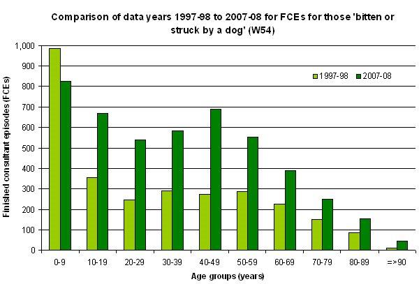 dog attack statistics 1997-98 and 2007-08